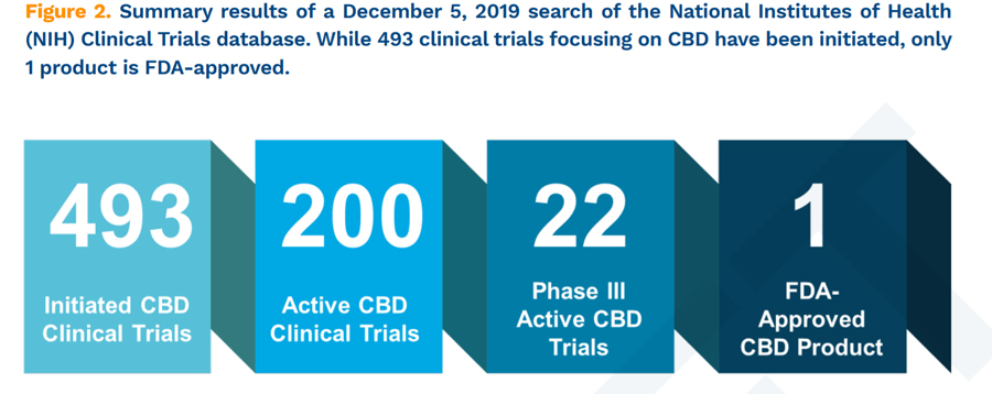 "Från Consumers for Safe CBD. . US National Library of Medicine, NIH, available at www.clinicaltrials.gov (relevant search terms included ""cannabis"" and ""CBD""); last accessed December 5, 2019"